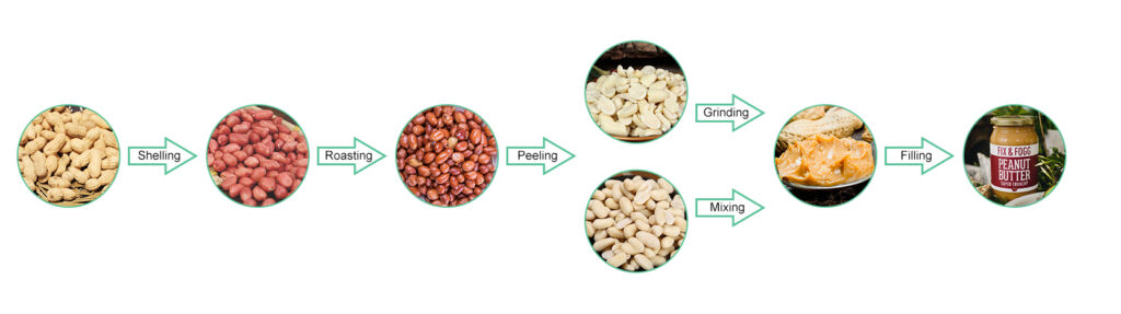 the Whole Process of Making Peanut Butter in Industry