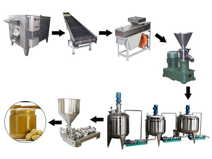 peanut butter making machines