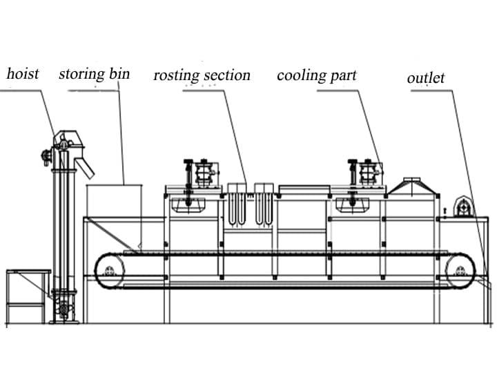 structure-of-continuous-peanut-roaster