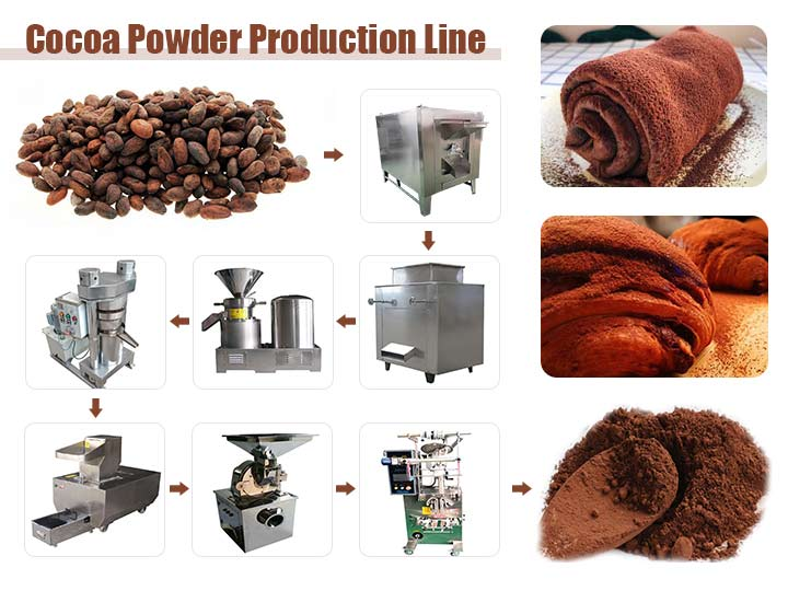 Cocoa Powder Production Line 2